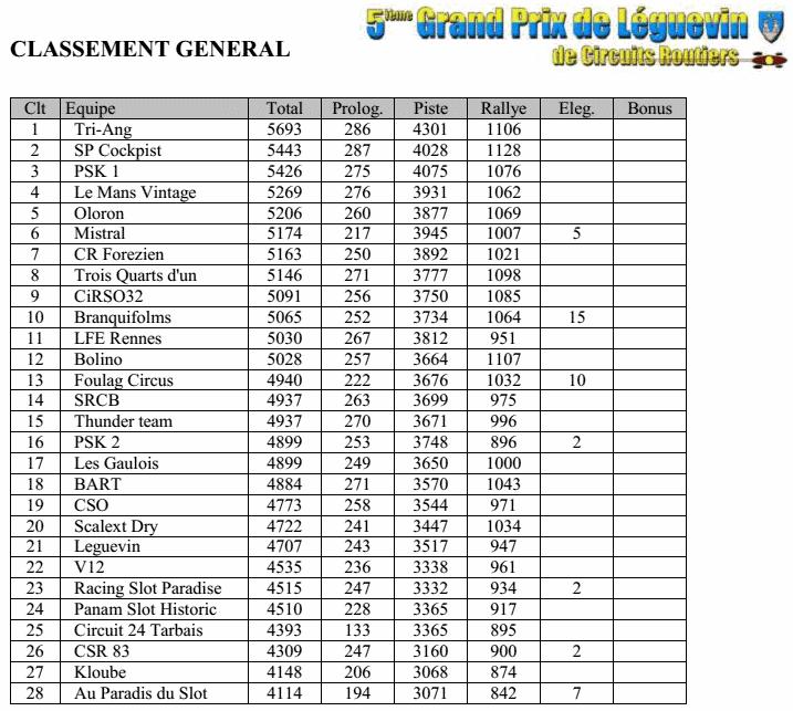 GPL2014 - Les résultats complets Gpl2014-01