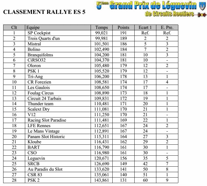 GPL2014 - Les résultats complets Gpl2014-11