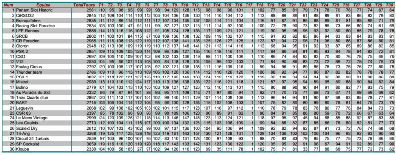 GPL2014 - Les résultats complets Gpl2014-14