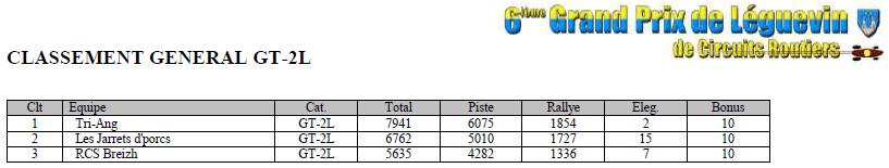GPL 2016 - Les résultats complets GPL2016-gt-moins-2l