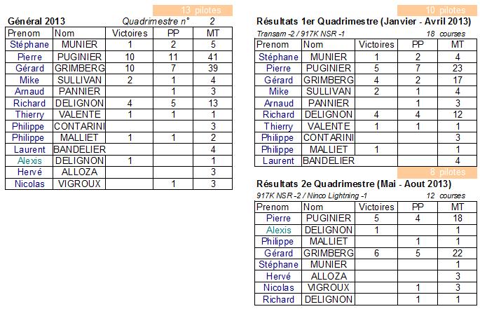 Ninco Lightning - Course 29 - Résultats du quadrimestre Stats