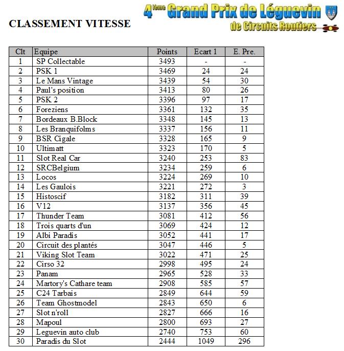 GPL 2012 - Les classements Vitesse